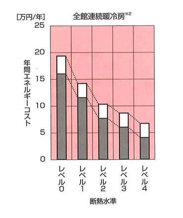 全館連続空調_エネルギー代のグラフ